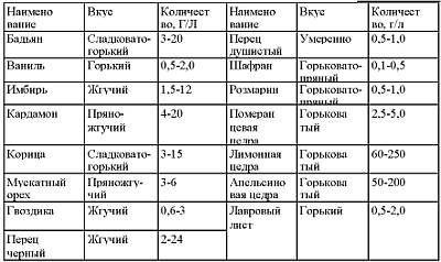 Таблица рекомендованных дозировок пряностей для настаивания с самогоном.