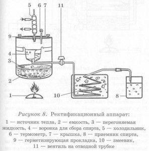 Как изготовить самогонный аппарат самому