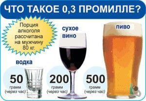 Какая допустимая норма алкоголя в крови?