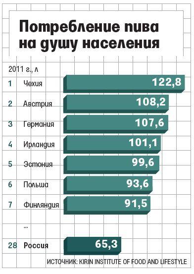 Потребление пива на душу населения в россии и мире – малоизвестные факты