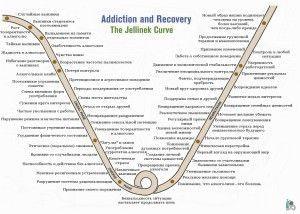Признаки алкоголизма в разных стадиях