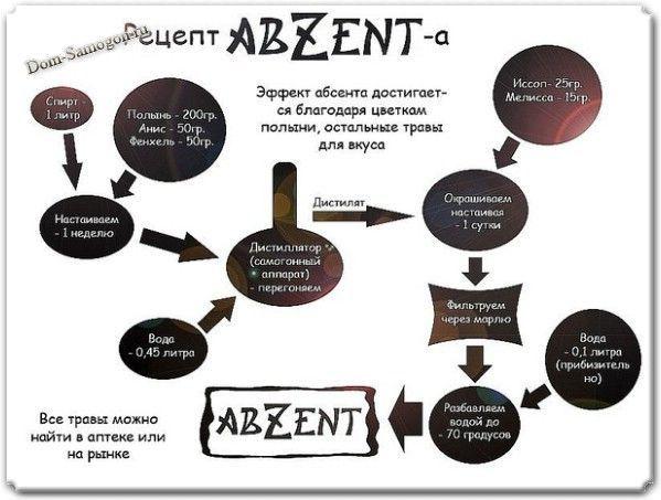 Рецепт абсента