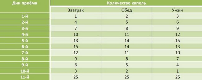 Таблица применения чесночной настойки на спирту по-тибетски.