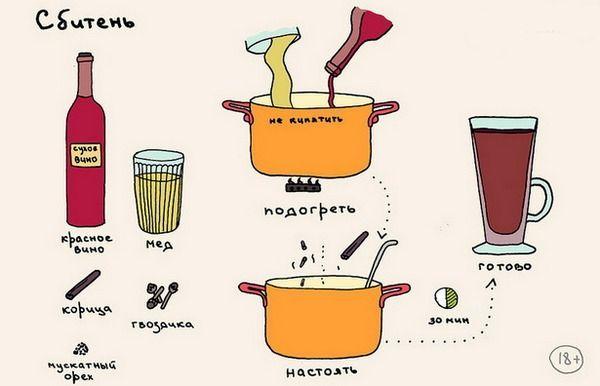 Сбитень с вином похож на глинтвейн