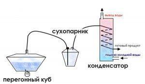 Схема устройства самогонного аппарата