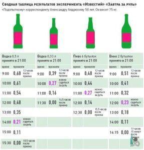Сколько держится алкоголь в крови?