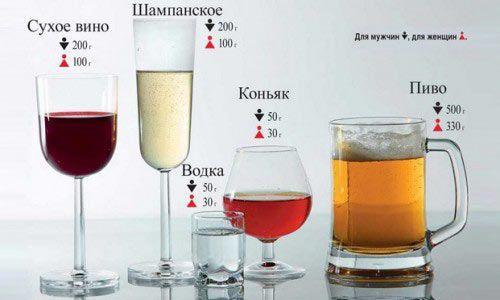 Содержание алкоголя в выдыхаемом воздухе: таблица алкогольных напитков