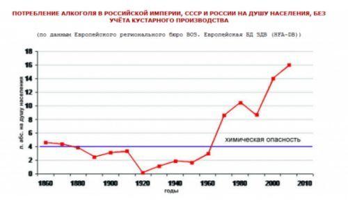 Статистика и рейтинг алкоголизма в мире