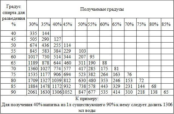 Таблица разведения самогона добавлением воды